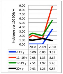 Annual incidence of narcolepsy by age group and year of diagnosis. doi:10.1371/journal.pone.0033723.g003 (Adapted from PLOS)