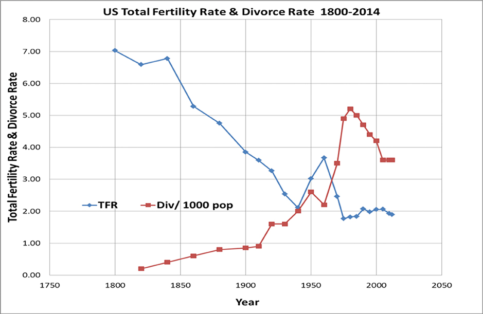US Fertility & Divorce Chart REV for web